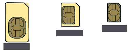 simkaart-formaat
